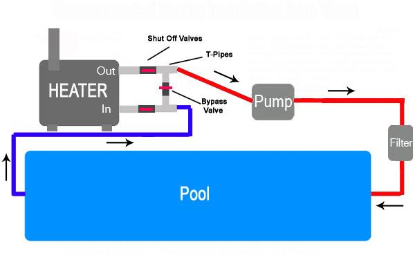Water Flow Diagram Of Pool With Heater Water Free Engine Image For User Manual Download