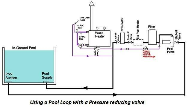 Wood Fired Pool Heater And Pool Pump