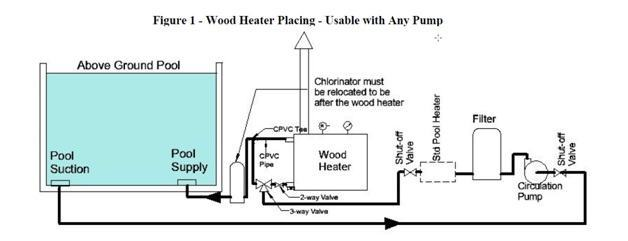 wood-heater-placing